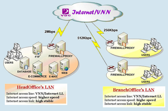 leased-line