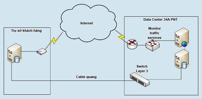 telehosting-data